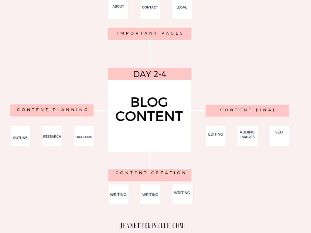 Blog Content Batching
